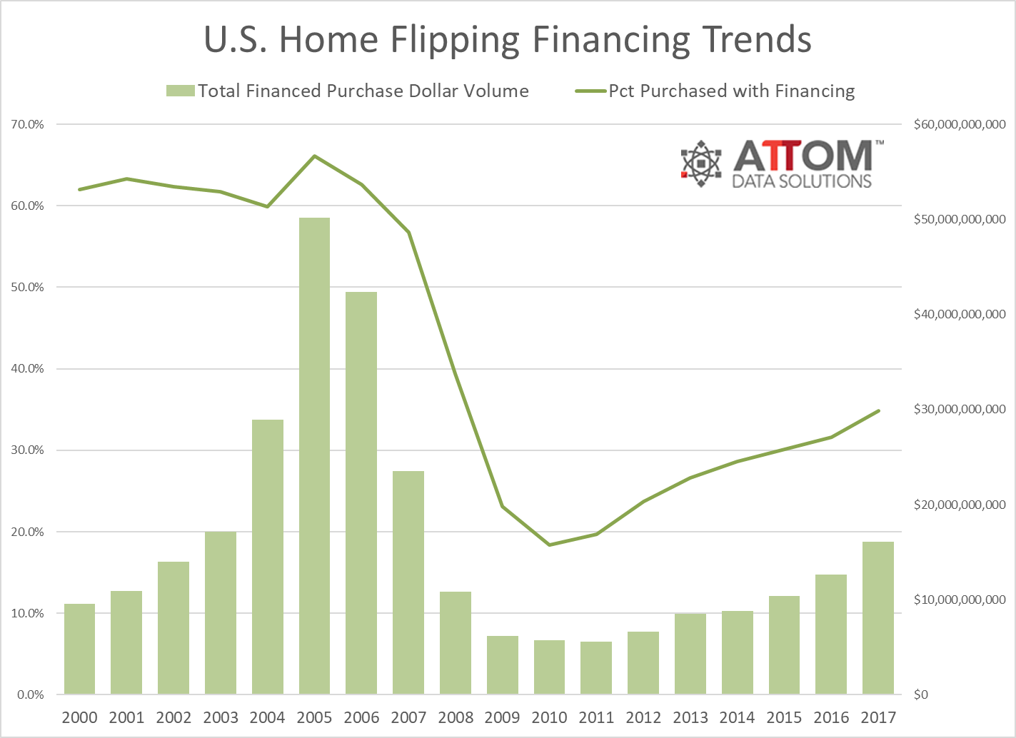 attom 2017 u s home flipping report 2