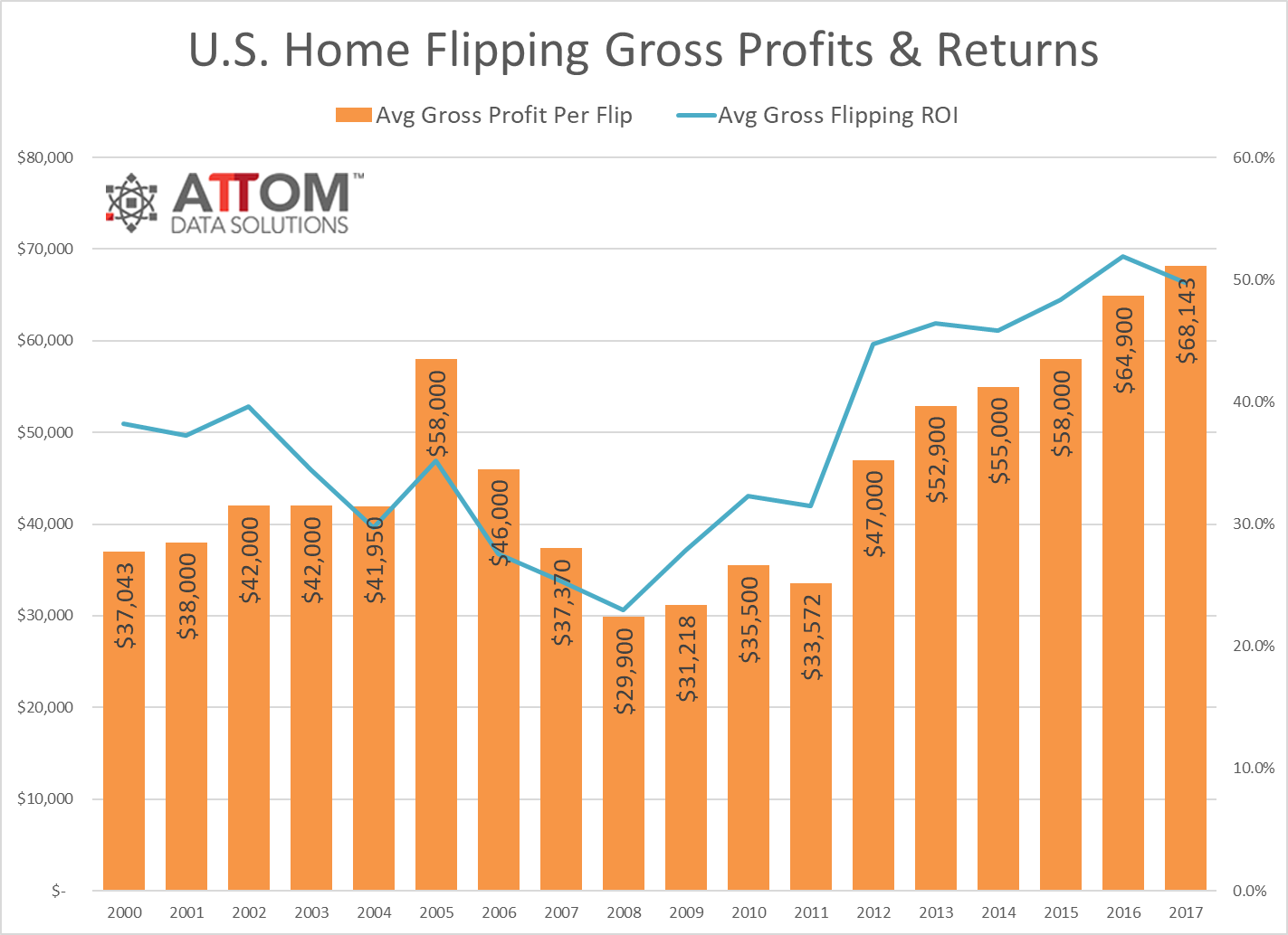 attom 2017 u s home flipping report 3