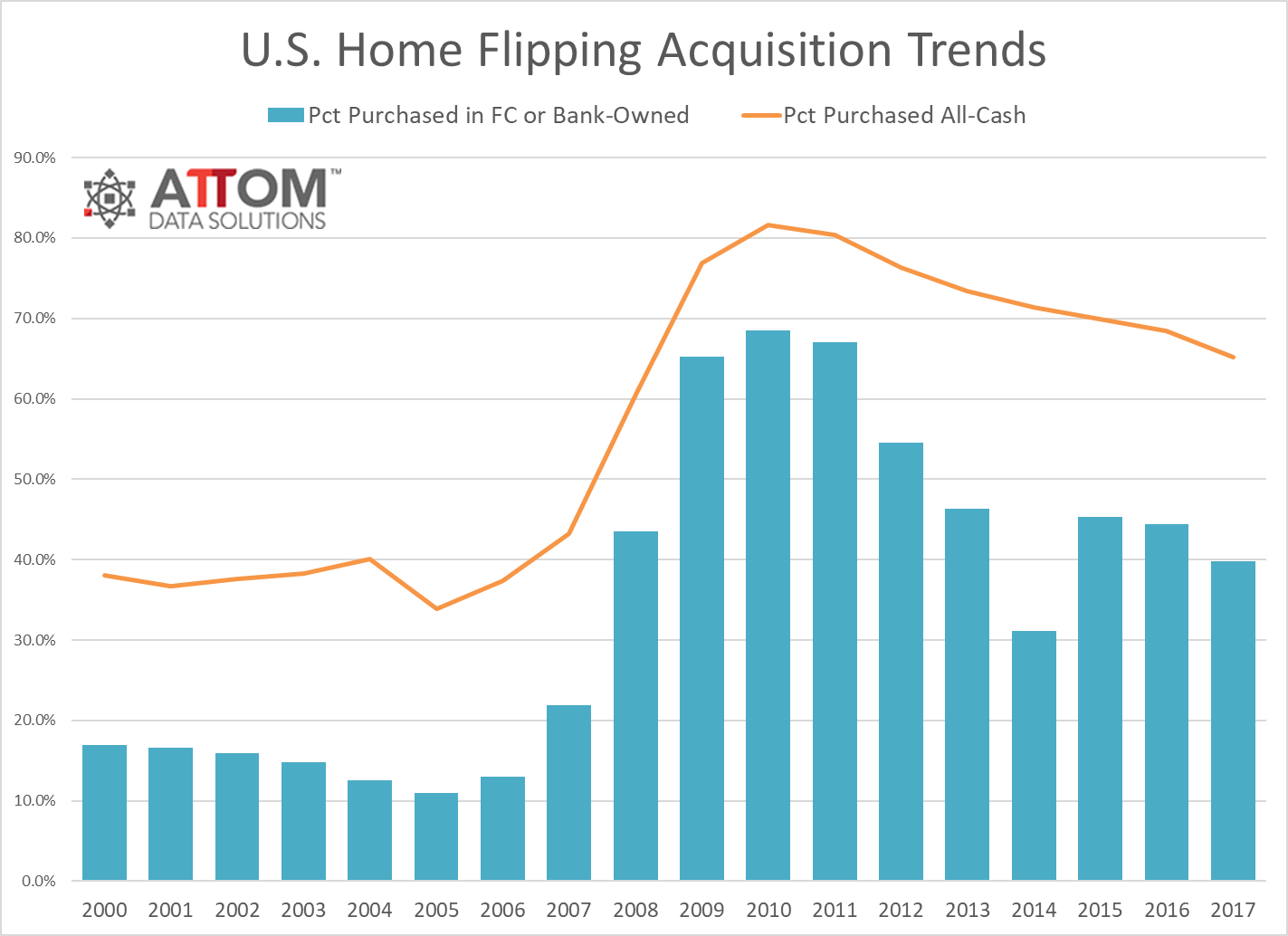 attom 2017 u s home flipping report 4