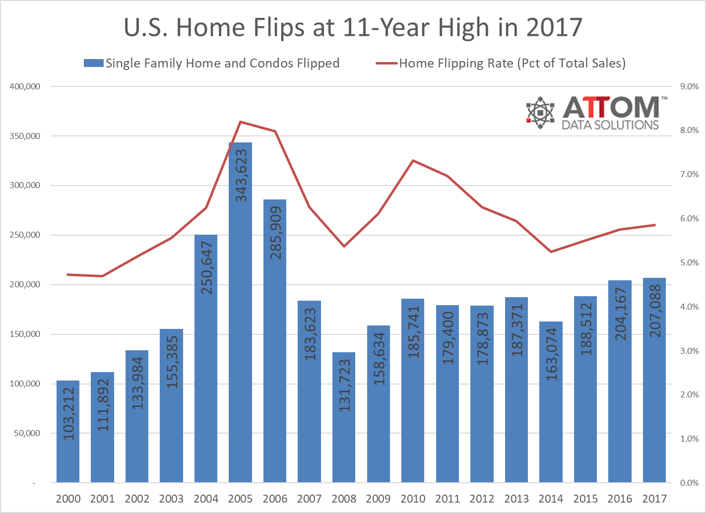 attom 2017 u s home flipping report 5