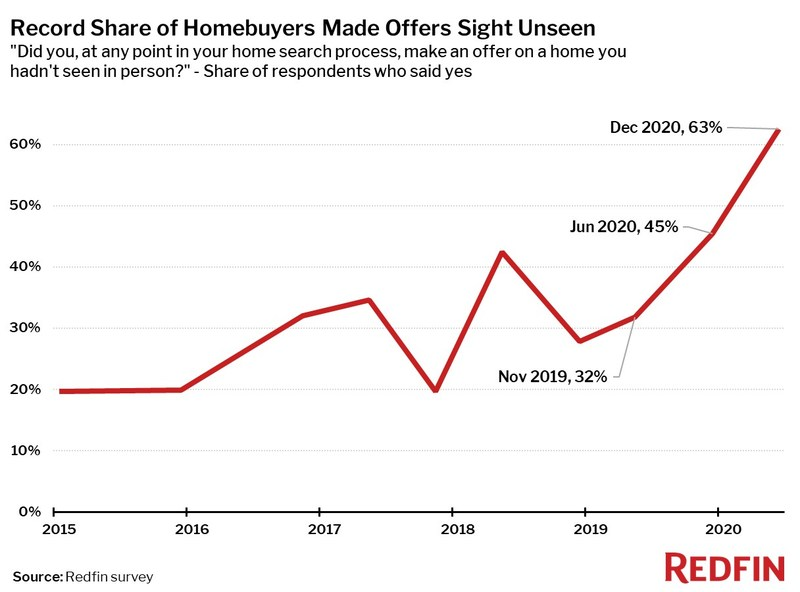 redfin homebuyers made offer sight unseen