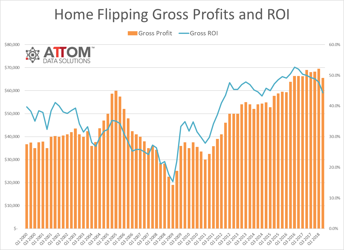attom home flipping report q2 2018 1