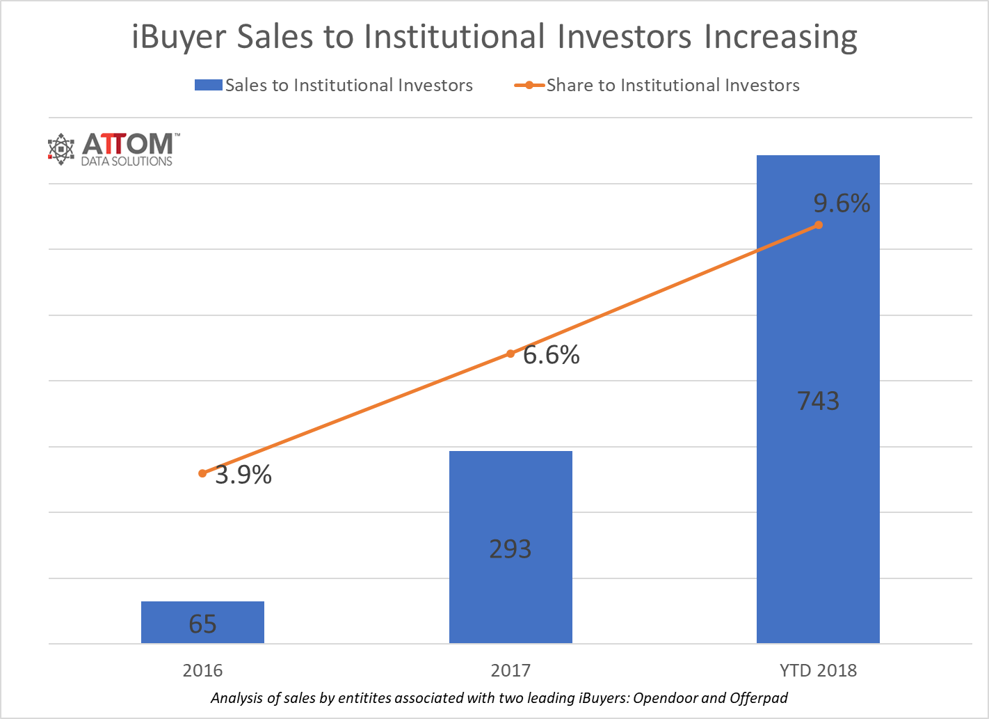 attom iBuyer Institutional Investor Purchases 1