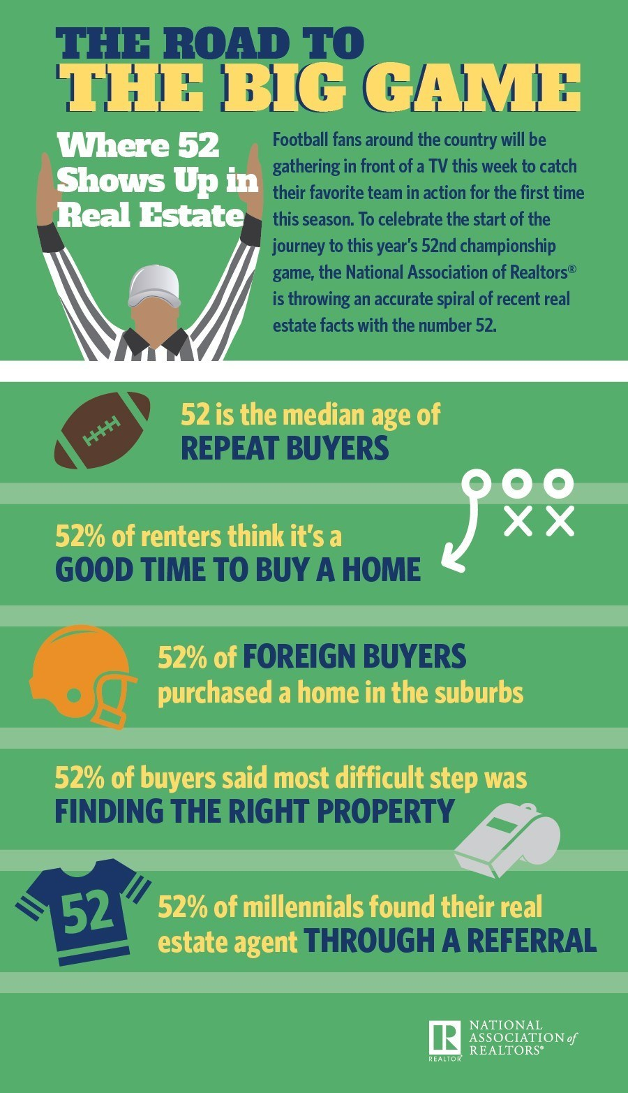 NAR Football Infographic 2017