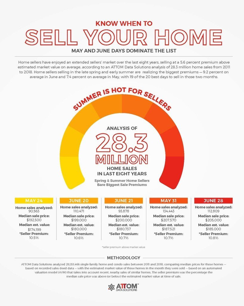 attom best days of the year to sell a home