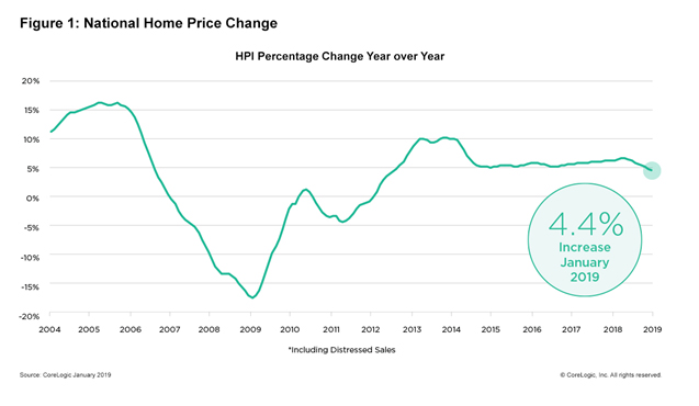 corelogic january 2019 home prices 1