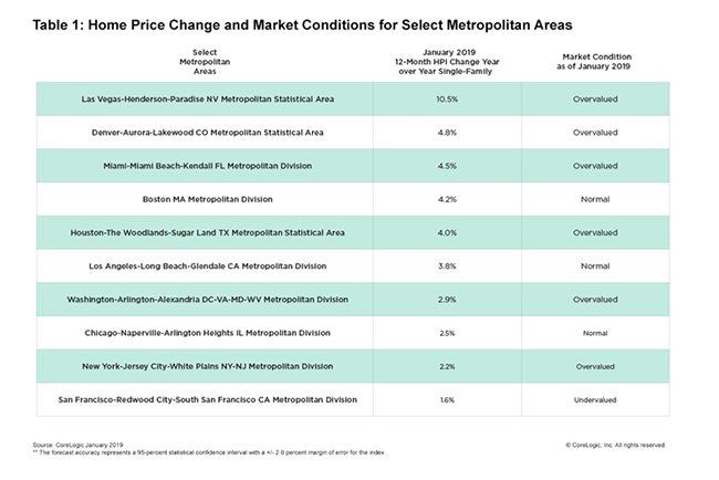 corelogic january 2019 home prices 2