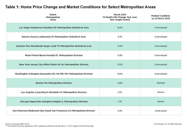 corelogic march 2019 home prices 2