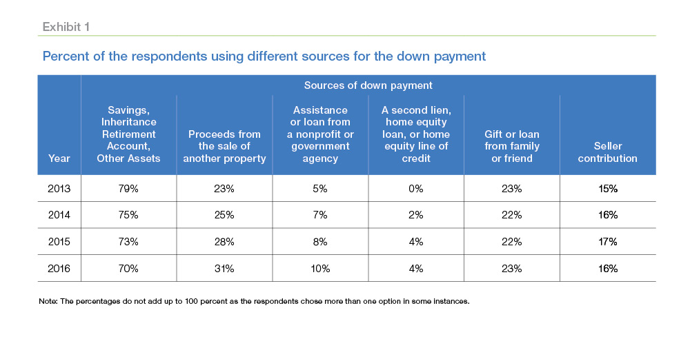 dpr more buyers use down payment help 1