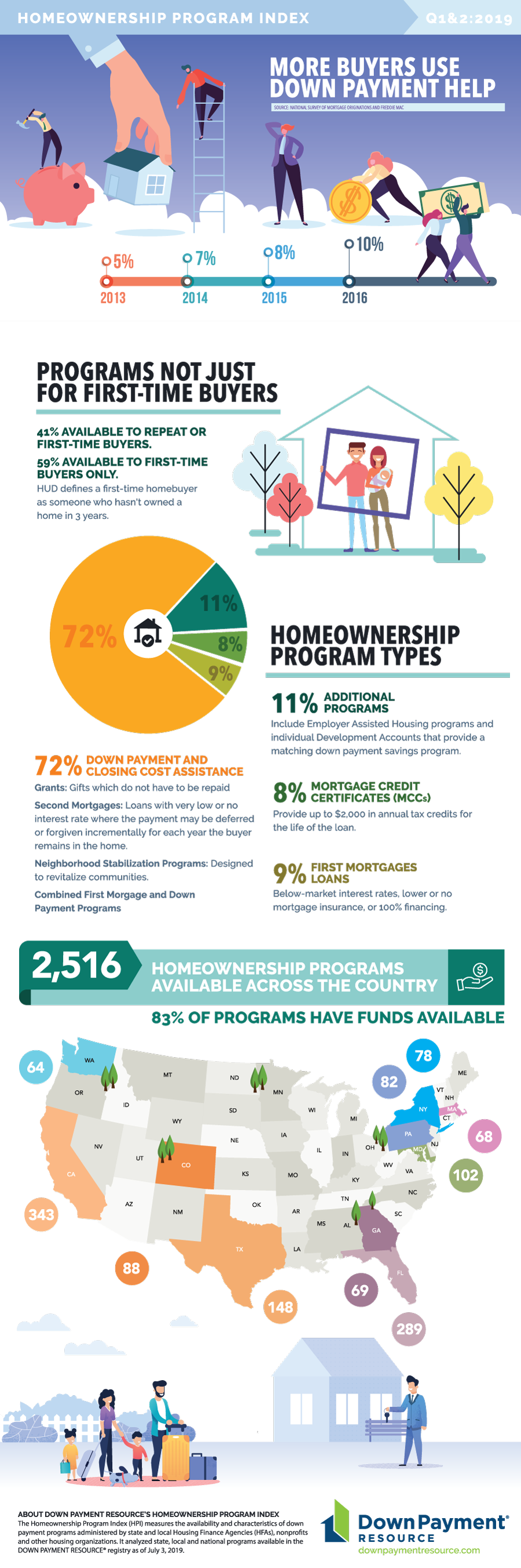 dpr more buyers use down payment help 2