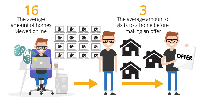 matterport study reveals duration home buying process 2