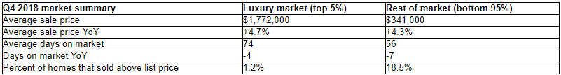 redfin luxury home sales decline prices rise
