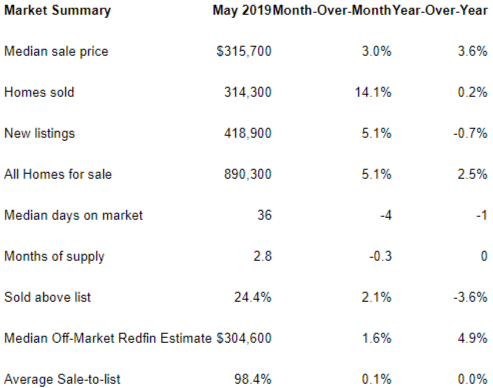 redfin report may 2019 home prices