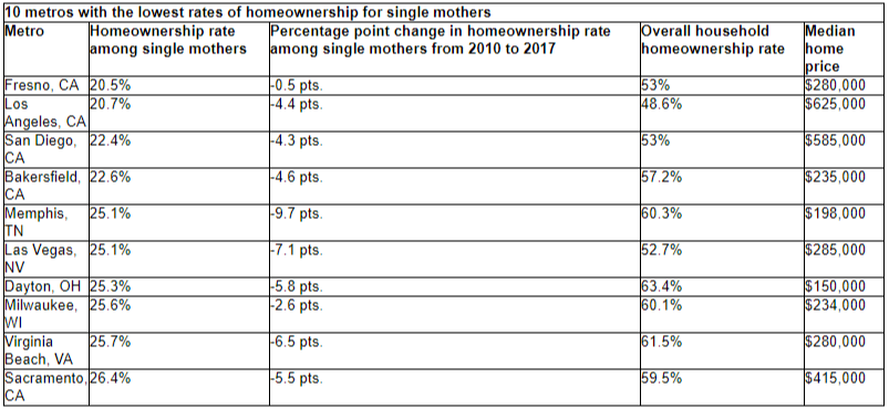 redfin single mother homeownership rate 2