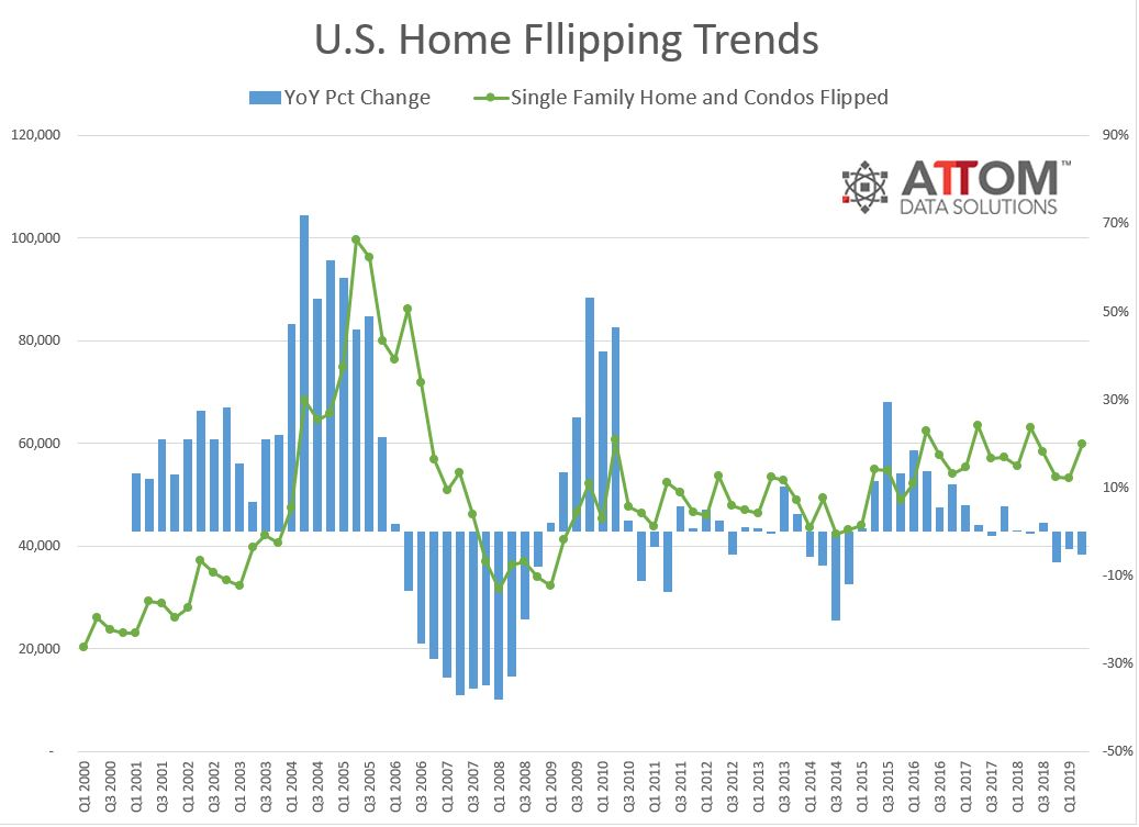 attom Q2 2019 Home FLipping Trends