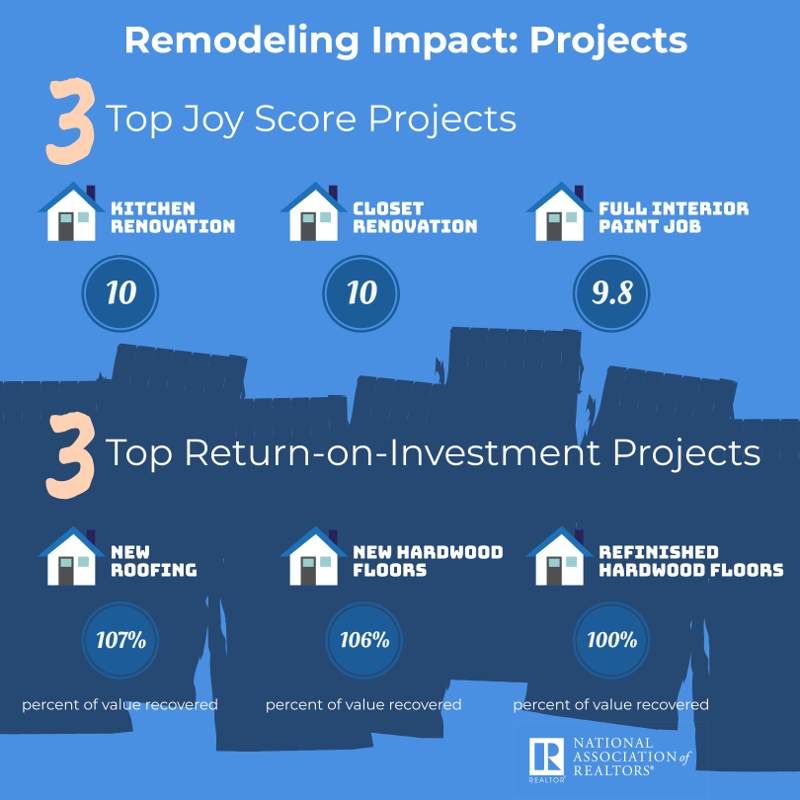 nar remodeling impact projects infographic 2019
