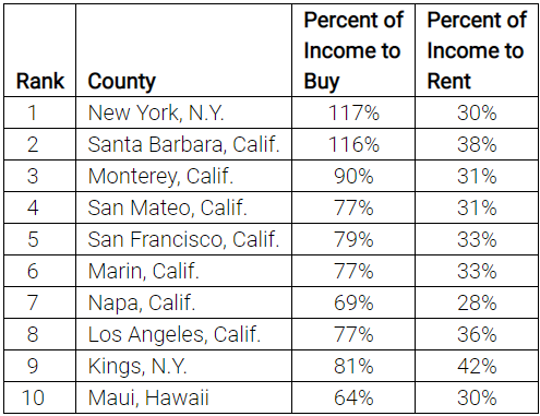 rdc Gap Between Buying and Renting Narrows 2