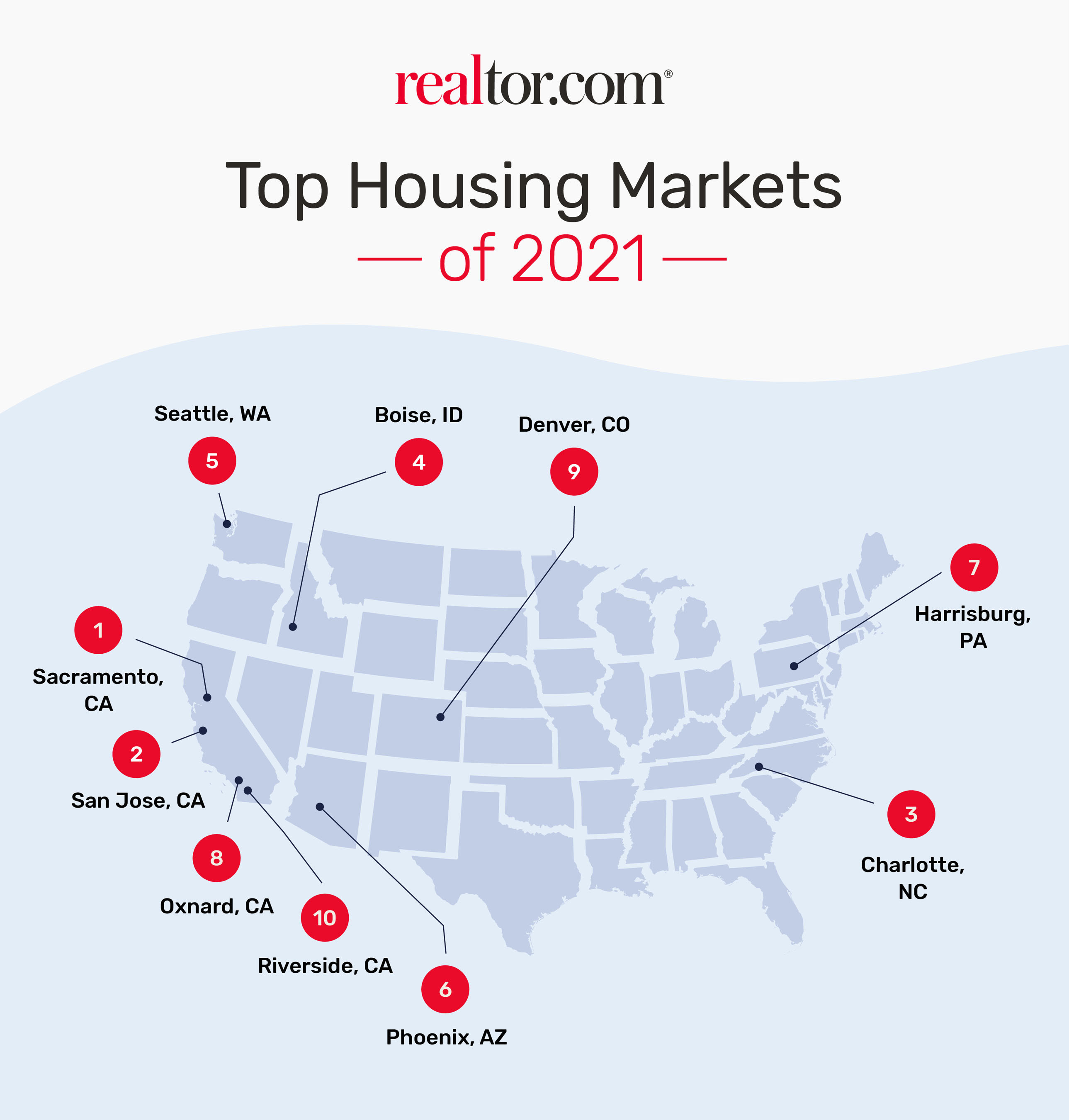 rdc Top Housing Markets 1