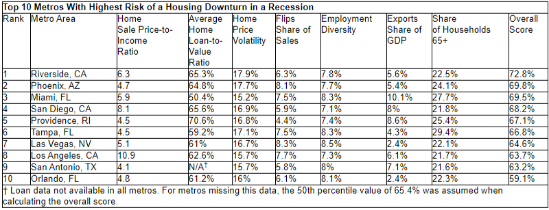redfin rochester buffalo and hartford least risk housing 2