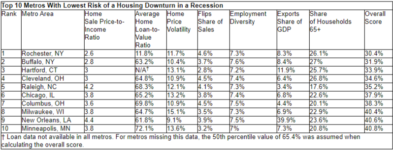 redfin rochester buffalo and hartford least risk housing 3