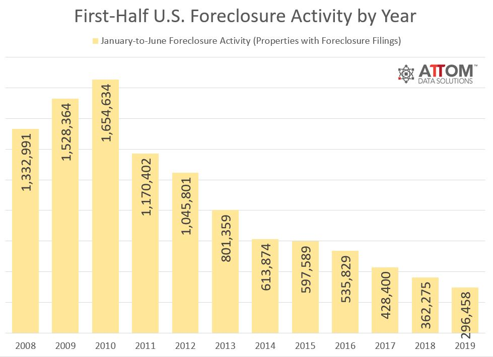 attom mid year q2 2019 foreclosure market report 1