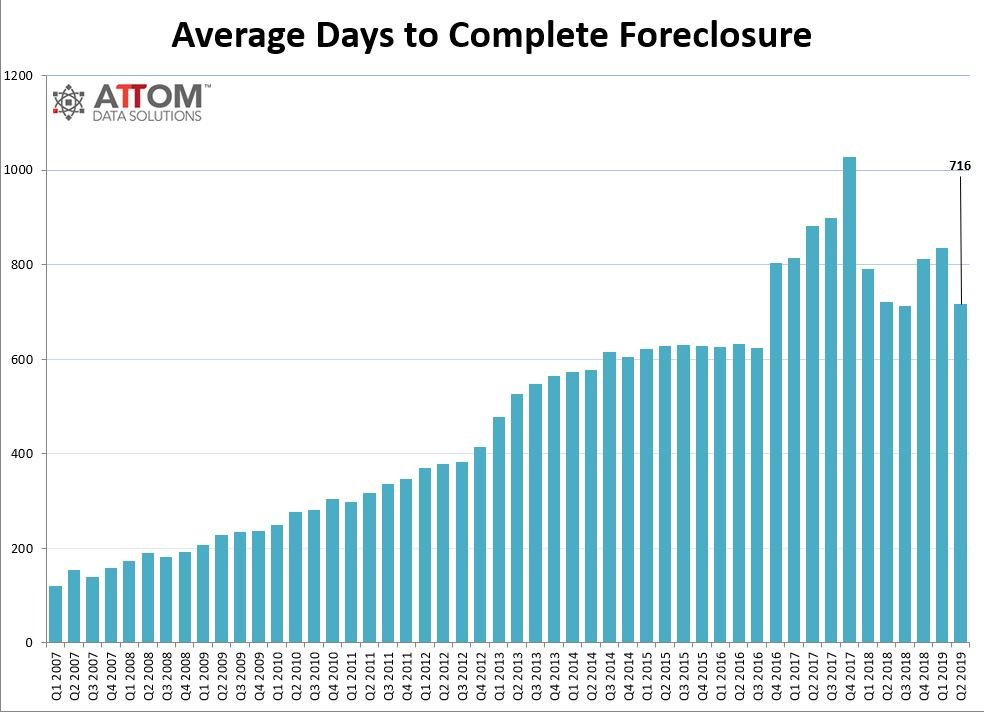 attom mid year q2 2019 foreclosure market report 2