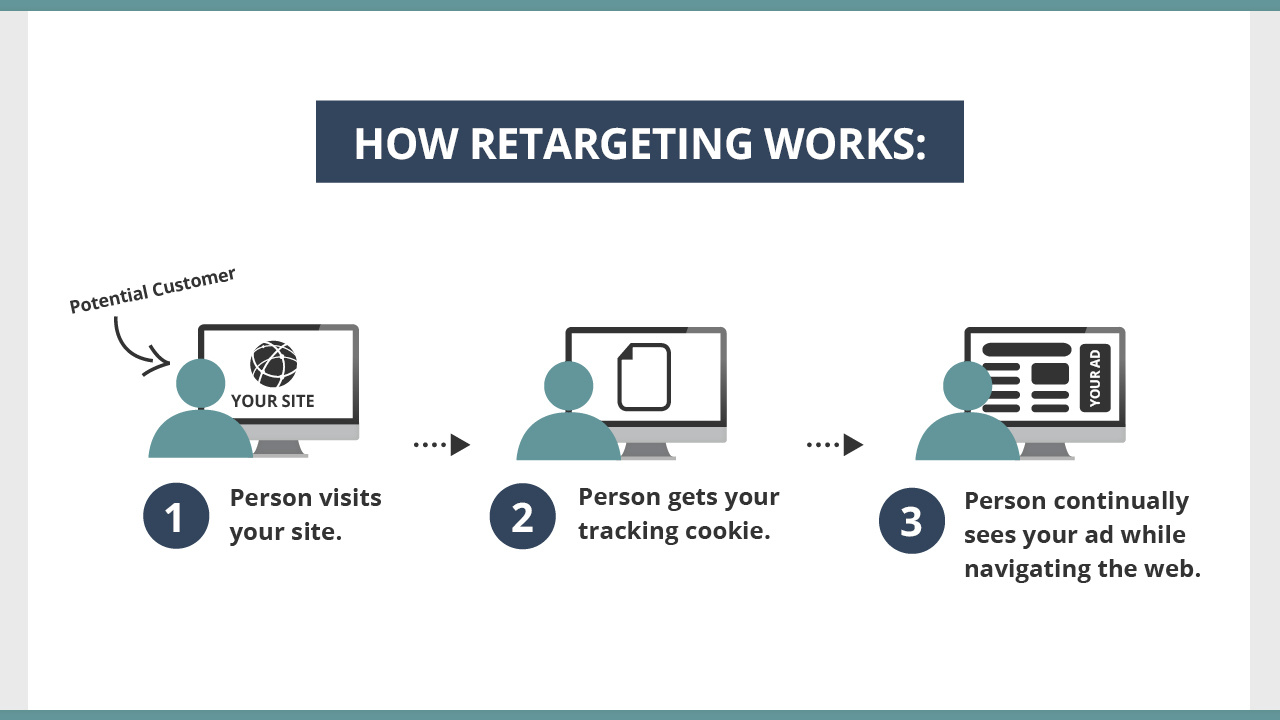 parkbench retargeting tips for local marketing 2