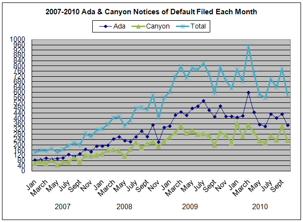 2007 2010 ada and canyon default stats