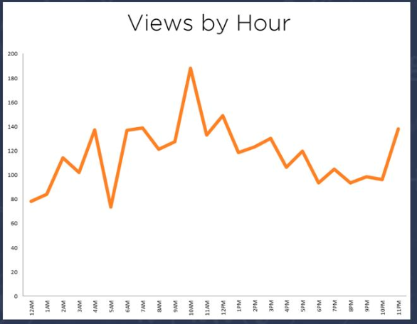 Blogging views by hr