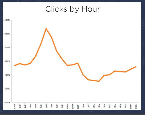 Email timing email click by hr