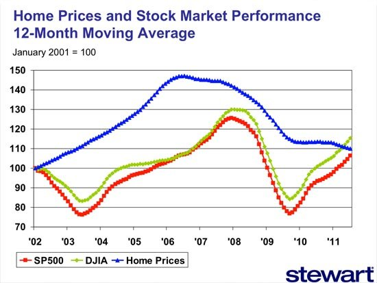 Home Price and Stock