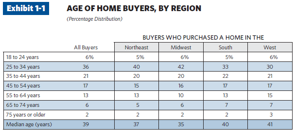NAR 2010 home buyer ages
