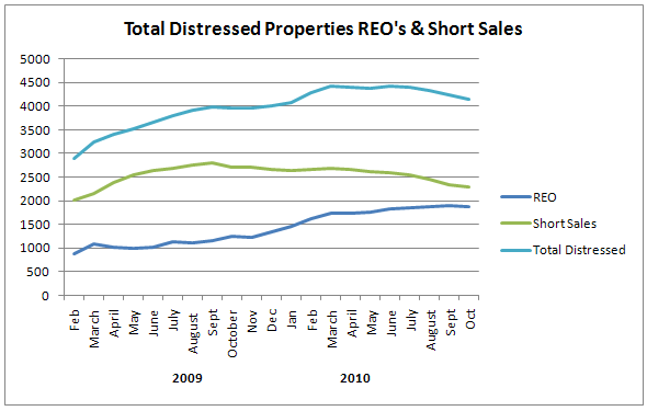 Total Distressed properties REOs and short sales in idaho