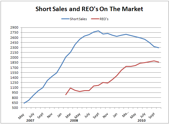 short sales and reos on market