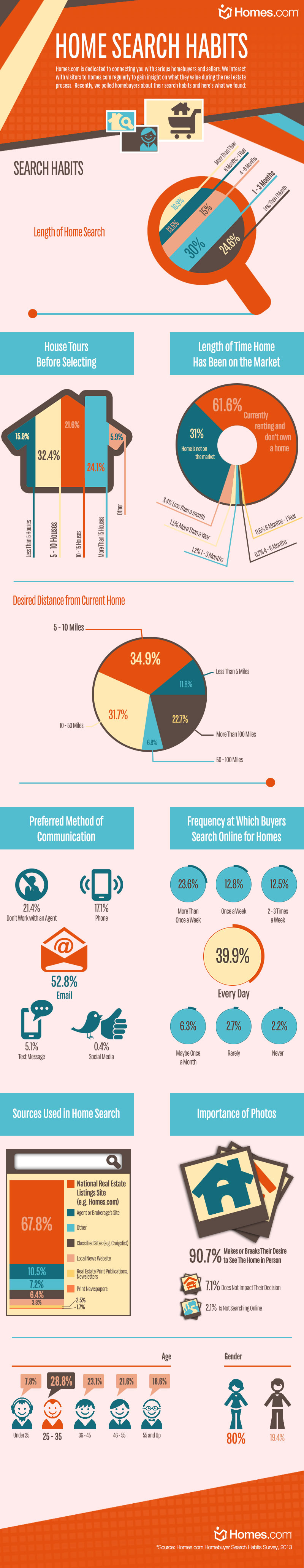 homes com buyer search habits infograph
