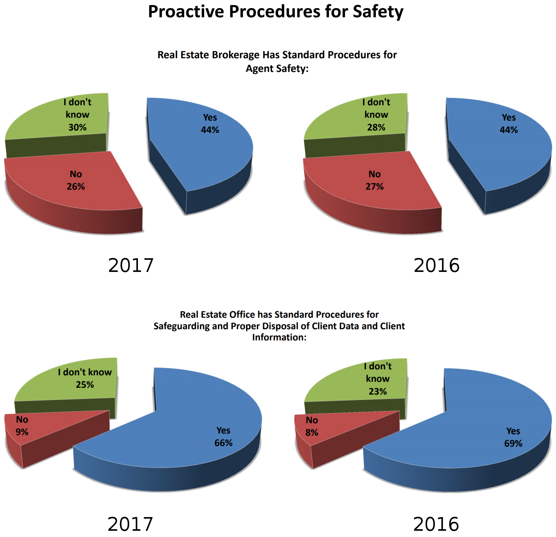 safety month 2017 chart procedures